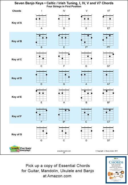 4 String Banjo Chords and Keys, Celtic/Irish Tuning, G, D, A, E