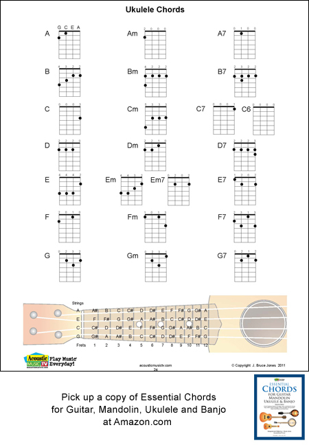 Ukulele Chord Fingerings Major Minor Seventhsacoustic Music Tv